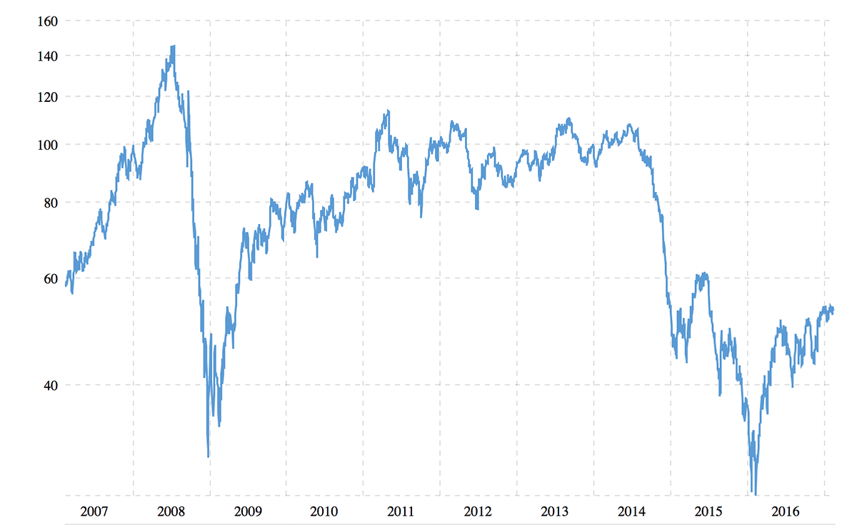 Crude oil prices - 10-year historical chart