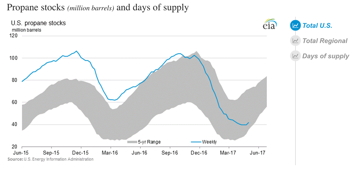 Uploaded Image: /uploads/blog-photos/EIA 5-yr-supply-1200.png